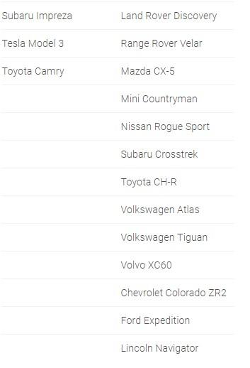 Эксперты выбрали претендентов на звание лучшего автомобиля года 2