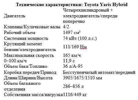 «Стильный, безопасный, но не практичный»: тест-драйв  Toyota Yaris Hybrid 2
