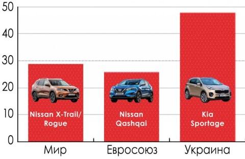 «Из-за плохих дорог» Украина стала лидером по числу кроссоверов в стране 1