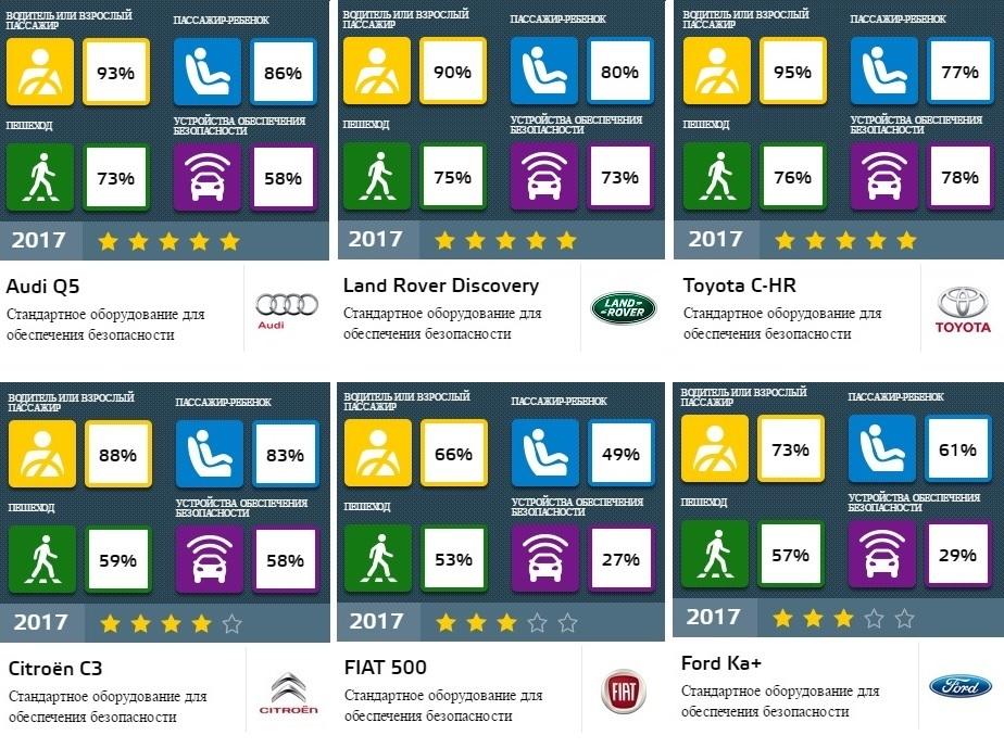 Euro NCAP показал итоги краш-тестов шести новинок авторынка 1