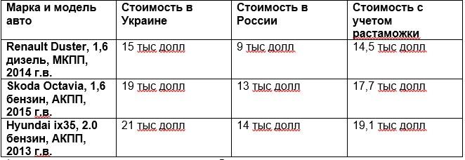 Из каких стран украинцы пригоняют б/у иномарки 3