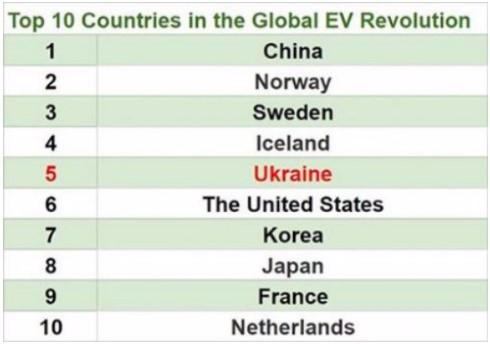 Украина заняла 5-ое место в мировом рейтинге развития электромобилей 1