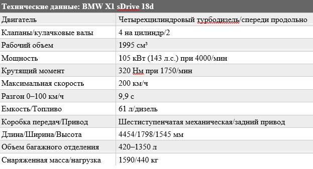 «Не стареет душой»: тест-драйв BMW X1 4