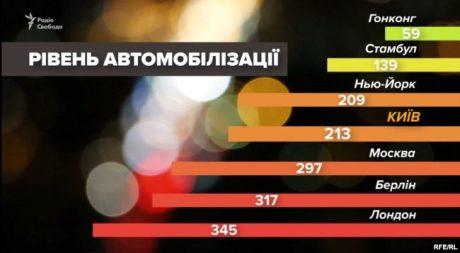 Киев догнал Нью-Йорк по уровню автомобилизации населения 1
