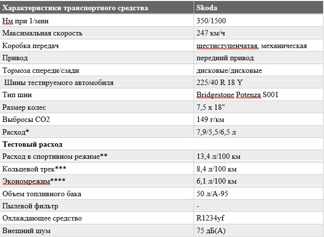 «Не слишком быстрый, но маневренный»: тест-драйв Skoda Octavia RS 4
