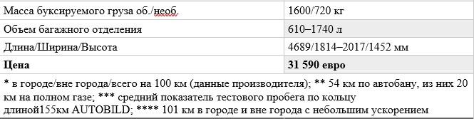«Не слишком быстрый, но маневренный»: тест-драйв Skoda Octavia RS 5