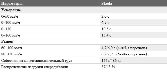 «Не слишком быстрый, но маневренный»: тест-драйв Skoda Octavia RS 7