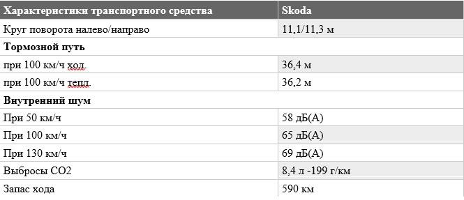«Не слишком быстрый, но маневренный»: тест-драйв Skoda Octavia RS 8