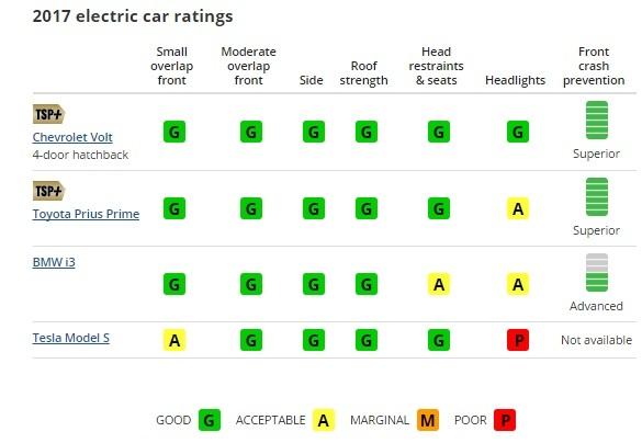 Экологичные автомобили Tesla и BMW i3 провалили краш-тесты 3