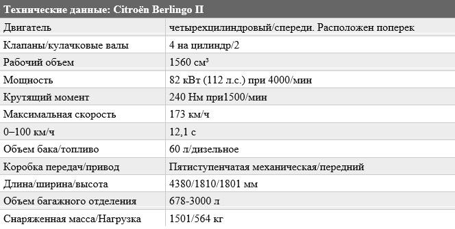 «Б/у минивэн не так прост»: тест-драйв Citroen Berlingo II 1