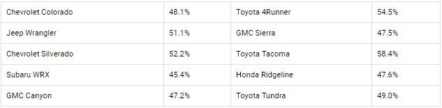 В США назвали самый выгодный для перепродажи автомобильный бренд 1