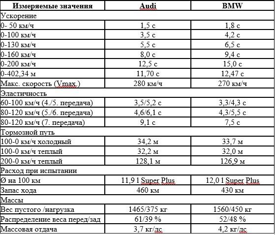 «Немецкое противостояние»: тест-драйв Audi TT и BMW M2 4