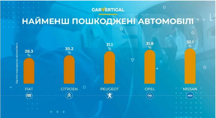 Автомобили, которые чаще всего попадают в ДТП 2