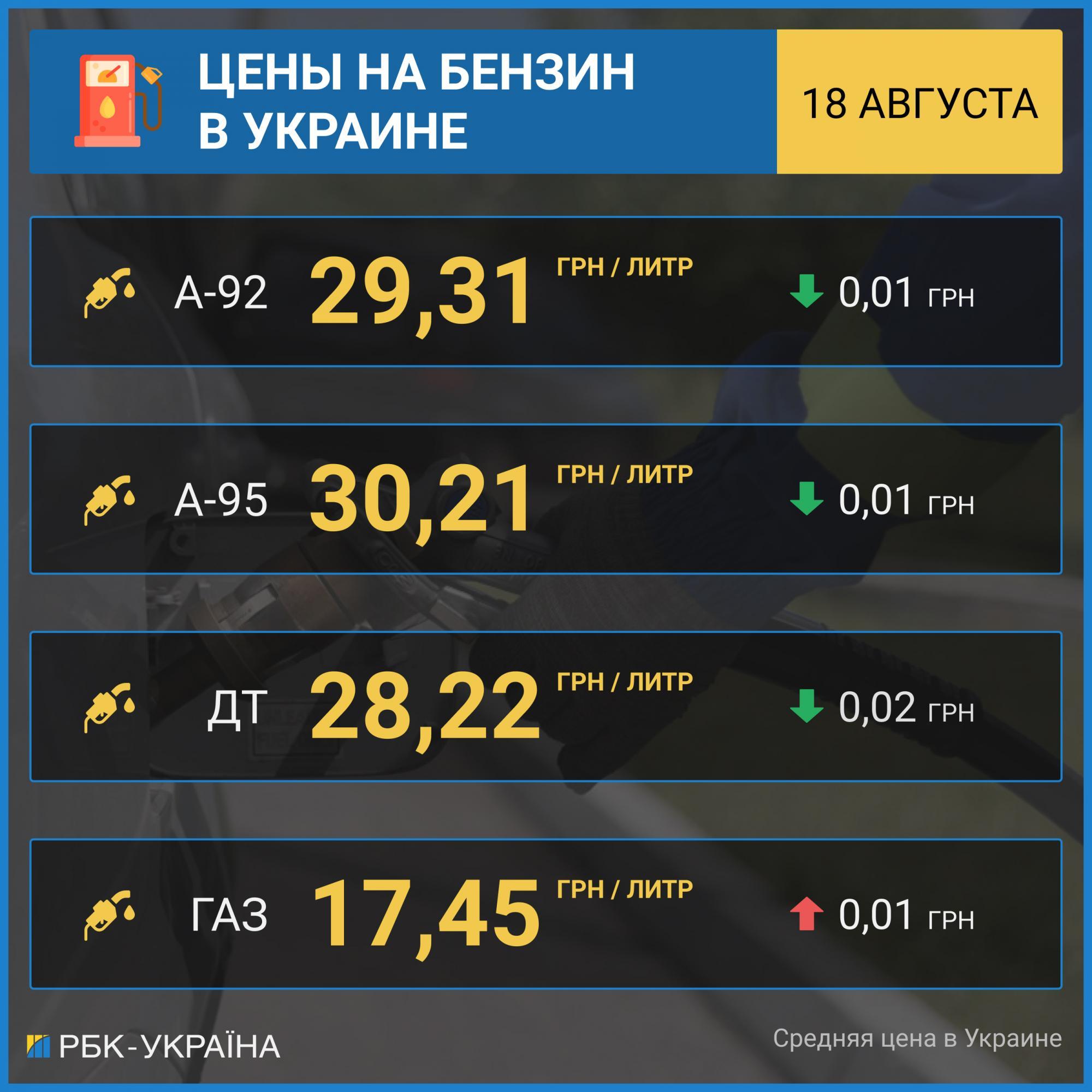Цены на бензин в Украине снижаются, автогаз дорожает 1