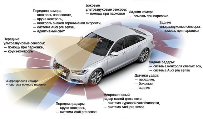 Автомобили с автономными технологиями будут отслеживаться в особом порядке 1