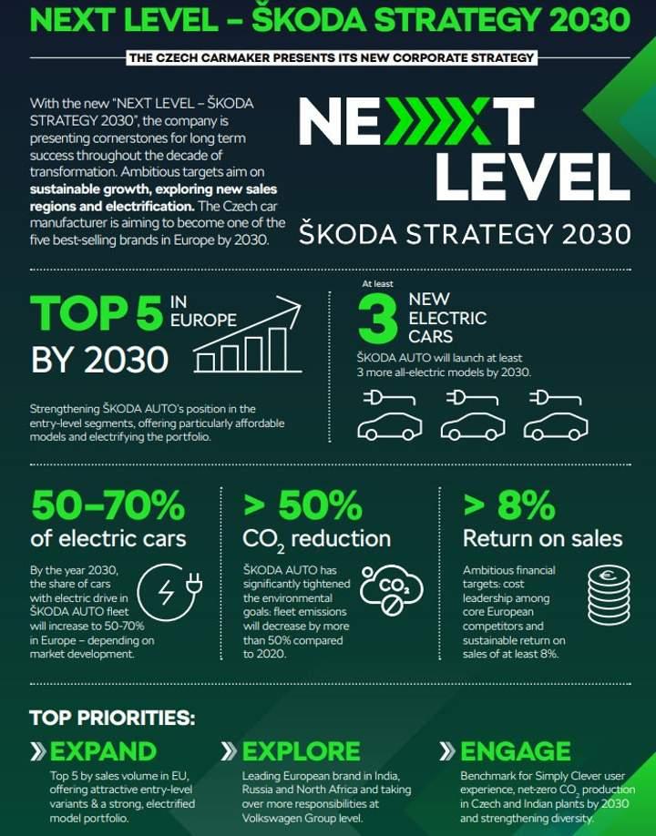 Skoda объявляет «стратегию следующего уровня» до 2030 года 1
