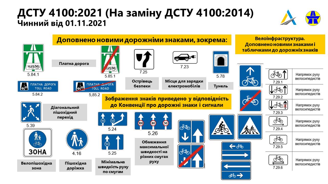 В Украине меняют дорожные знаки: важная информация для водителей! 2