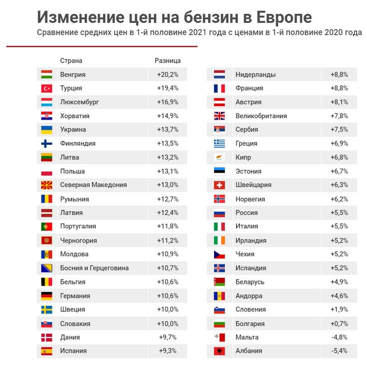 Украина входит в топ-5 стран по темпам подорожания топлива 1