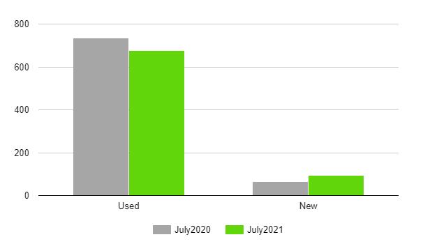 Украинцы начали покупать больше новых электрокаров 1