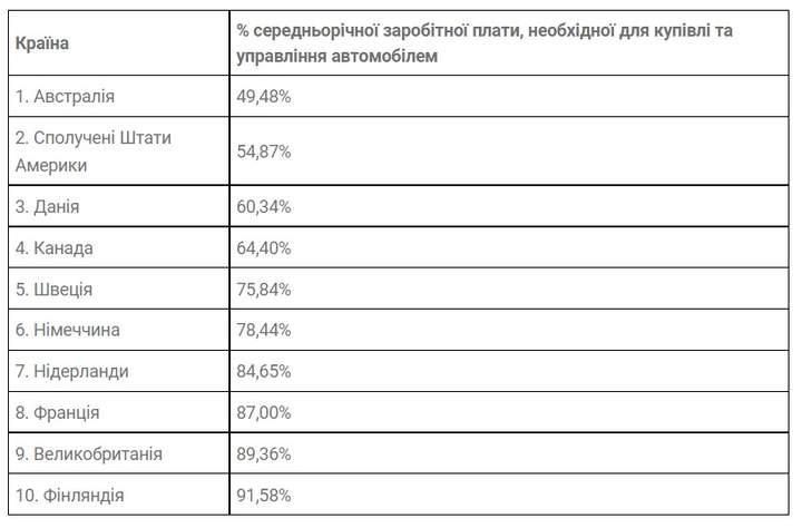 Украина вошла в антирейтинг по стоимости владения автомобилем 2