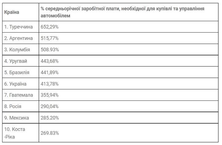 Украина вошла в антирейтинг по стоимости владения автомобилем 3