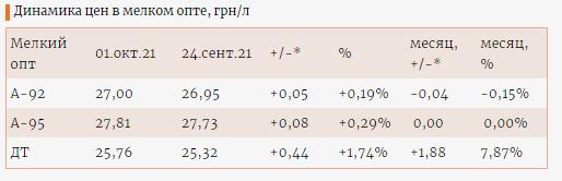 Цена дизеля скоро перевалит за 30 гривен 1