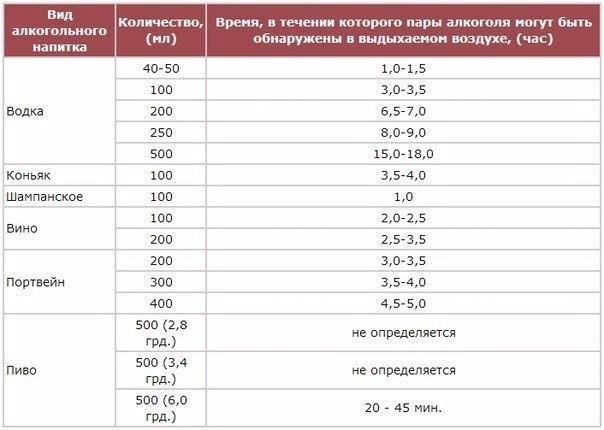 Таблица влияния алкоголя на организм водителя 2