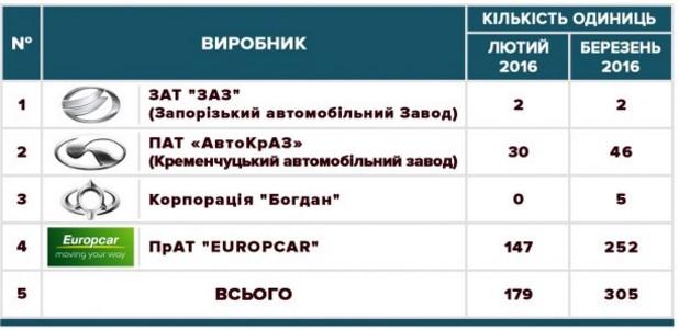 Какие автомобильные марки предпочитают украинцы 2