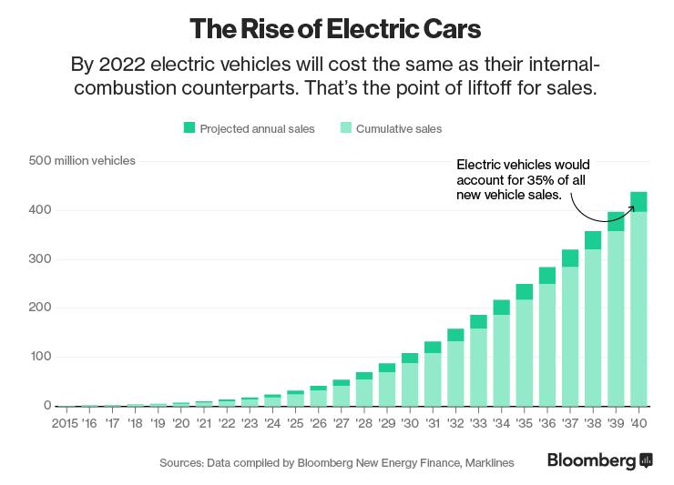 Когда машины полетят: каким будет транспорт будущего 1
