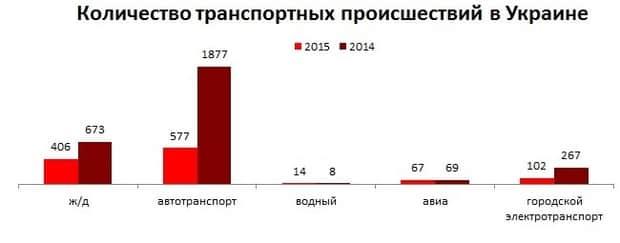 В Украине значительно увеличилось количество ДТП с пострадавшими 2