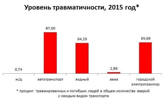 В Украине значительно увеличилось количество ДТП с пострадавшими 1