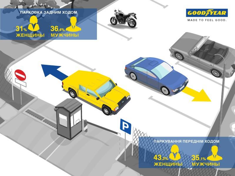 «Особенности украинской парковки»: разбираем привычки автовладельцев 1
