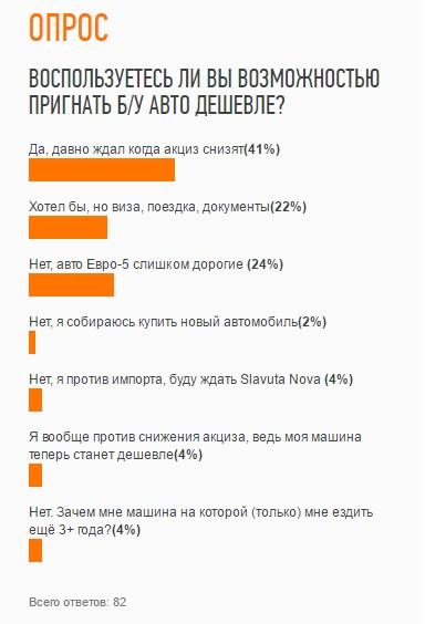 Авторынок Украины изменится? Меньше недели осталось до снижения акциза 1