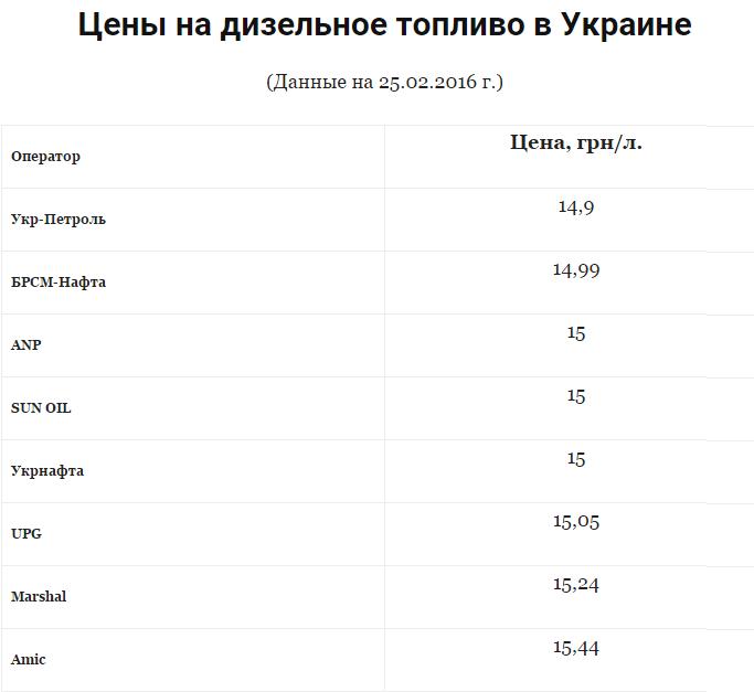 В Украине подняли цены на дизельное топливо 1