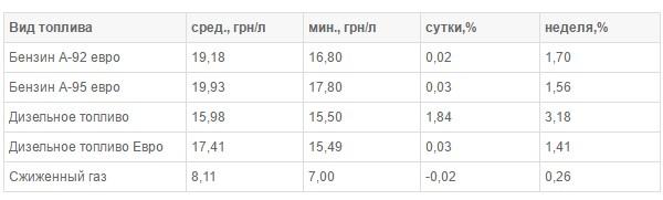 В Украине подорожало дизельное топливо 1