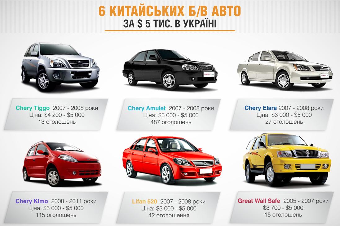 ТОП-6 китайских б/у авто за $5 тыс. в Украине 1
