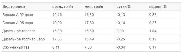 На украинских АЗС остановился рост цен на топливо 1