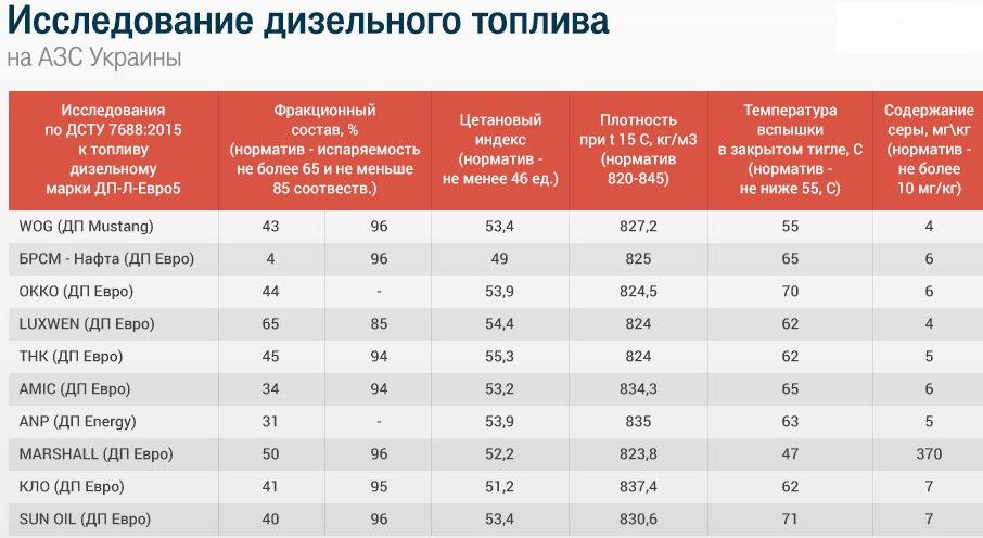 Результаты проверки дизтоплива на украинских АЗС 1