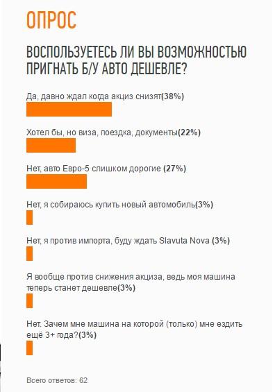 Как автолюбители отреагировали на «снижение акциза»: результаты опроса 2
