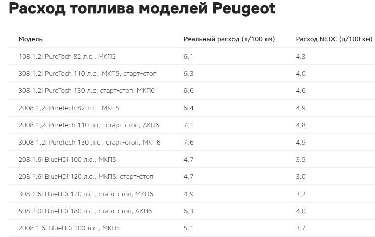 PSA Peugeot Citroen рассказали о реальном расходе топлива моделей 6