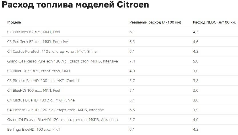 PSA Peugeot Citroen рассказали о реальном расходе топлива моделей 2