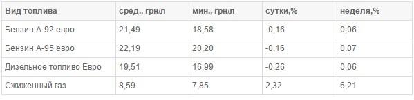 В Украине подорожал сжиженный газ для авто 1