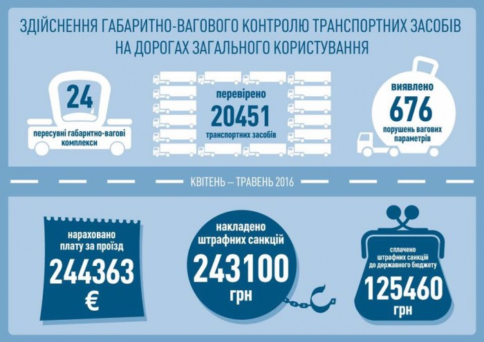В Министерстве инфраструктуры рассказали, сколько собрано штрафов на весовых комплексах 1