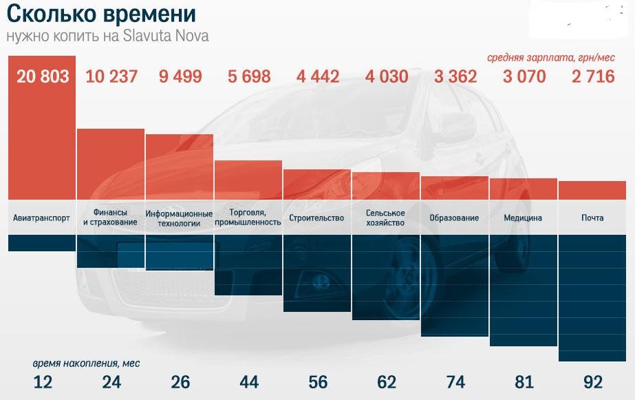 Сможет ли среднестатистический украинец приобрести ZAZ Slavuta Nova 1