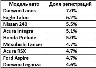 Самый популярный автомобиль среди американской молодежи – Daewoo Lanos 3