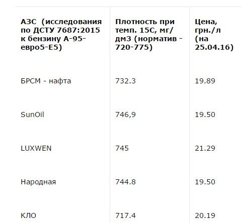 Названы украинские АЗС с лучшим и худшим топливом 1
