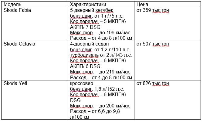 «Made in Ukraine»: что предлагают украинцам автозаводы 2