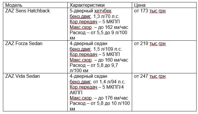 Какие авто выпускают в Украине. Фото №5