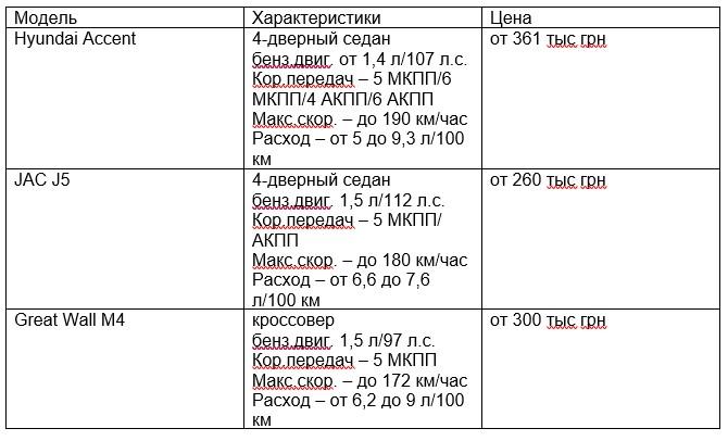 Какие авто выпускают в Украине. Фото №7