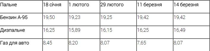 Цены на топливо на украинских АЗС остаются на прежнем уровне 1